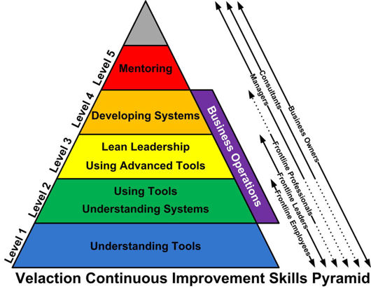 Velactions's Continuous Improvement Skills Pyramid