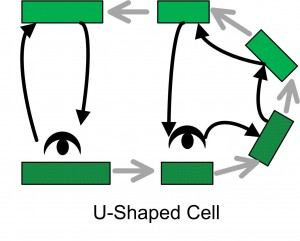U Shaped Work Cell