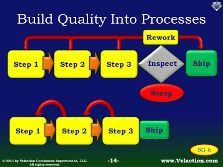 Poka Yoke:  Build Quality Into Your Process
