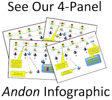 Click the image to see how the andon process works.