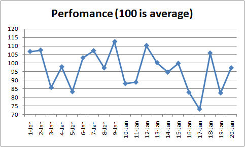 Employee Performance Run Chart