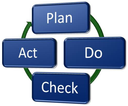 PDCA Cycle Overview