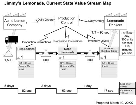 Value Stream Map Sample