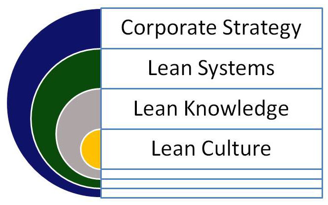 Lean Strategy Overview