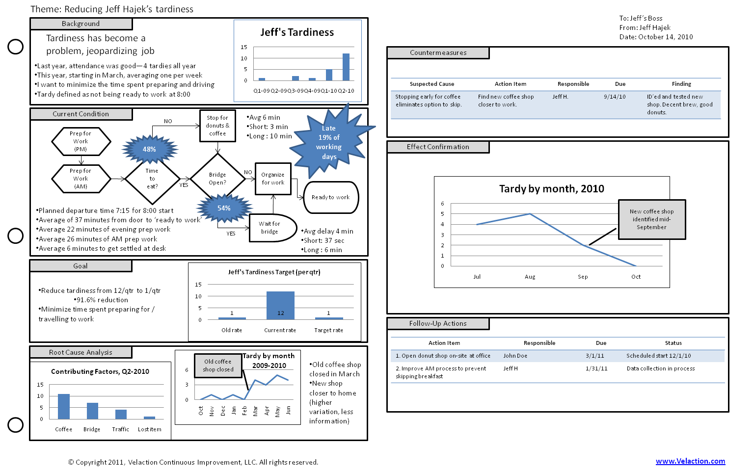 a3 report template excel related keywords a3 report With a3 process improvement template