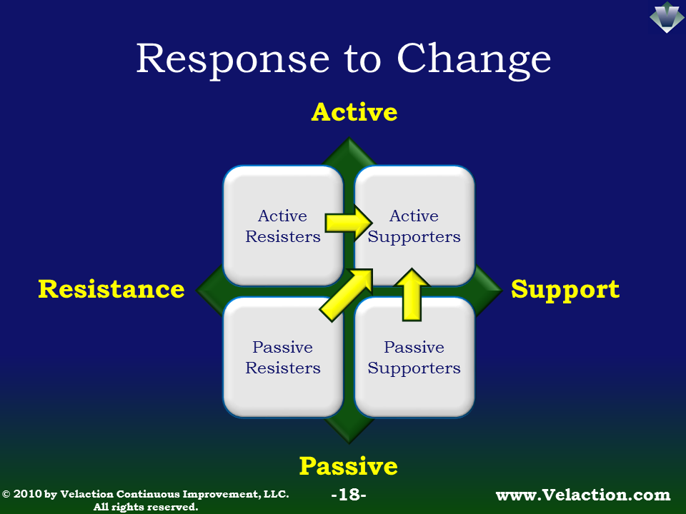 Response to Change (Click image for slides)