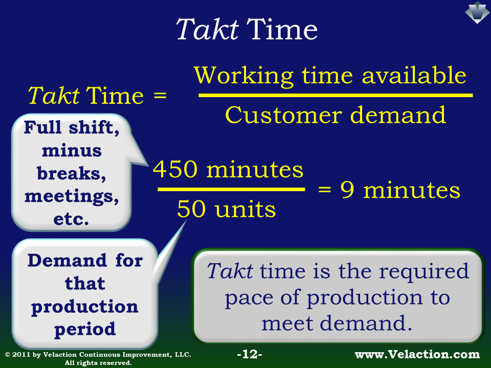 Calculating Takt Time