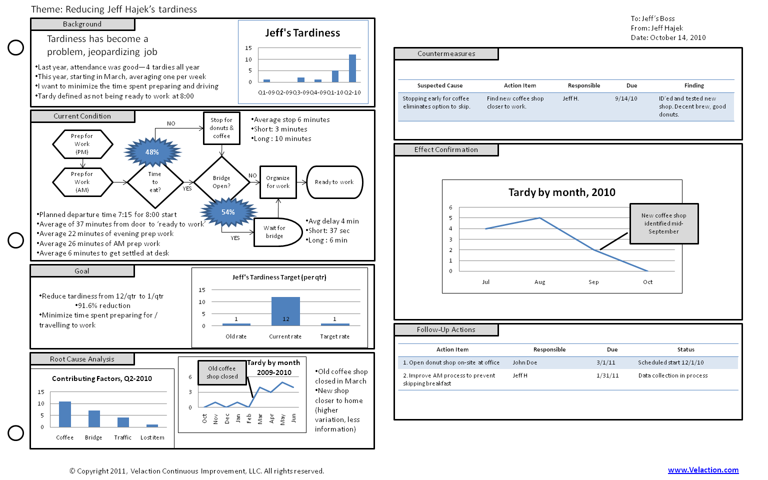 a3 template | one of our many free lean forms, Modern powerpoint