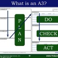 Click the image to get our A3 Thinking presentation