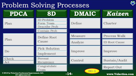 8D Process vs Other Problem Solving