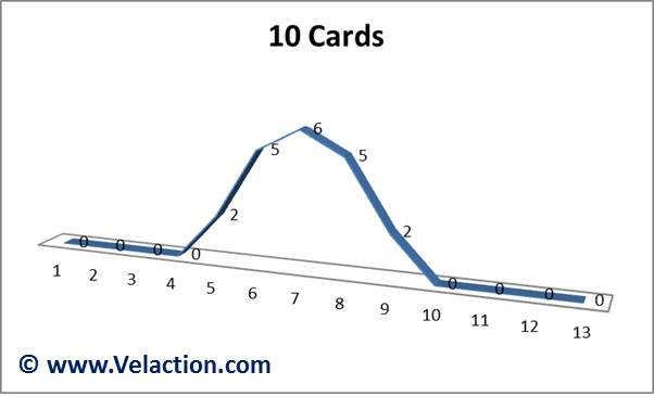 Central-Limit-Theorem-10-cards