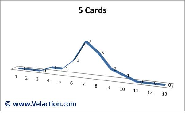 Central-Limit-Theorem-5-cards