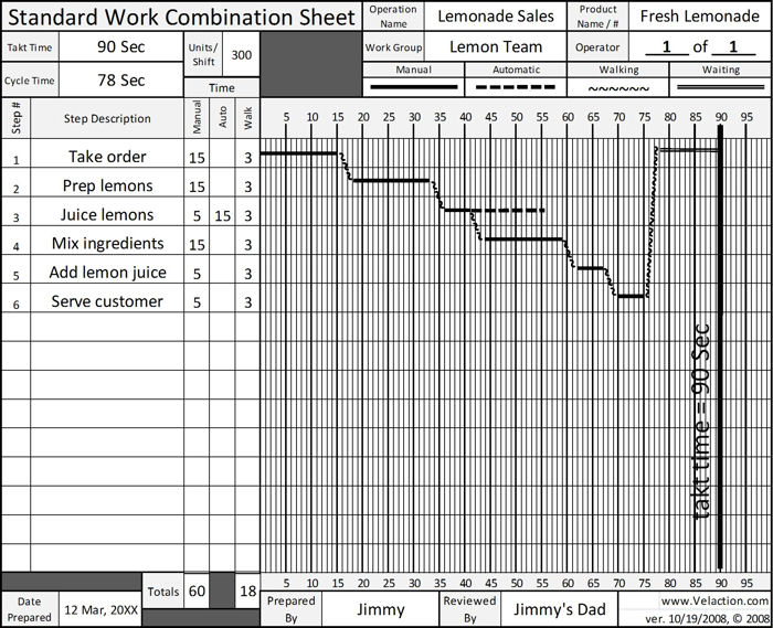 Standard Work Combination Sheet (SWCS) Blank Form