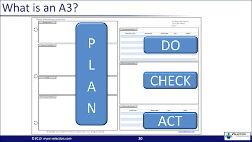 A3 Thinking Get A Free A3 Template And 14 Page Pdf