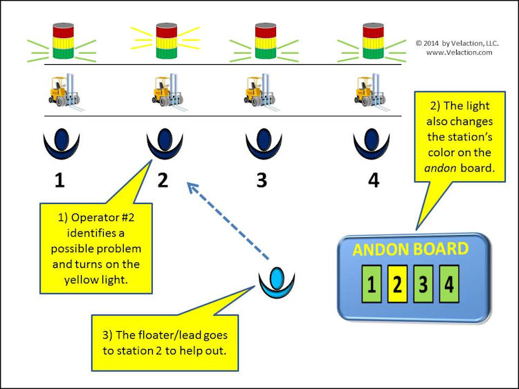the andon process slide 1