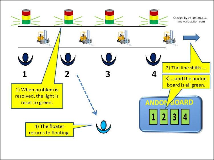 Andon Process Summary Infographic