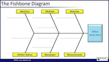 6 m\u0027s a cause \u0026 effect diagram categorization tool PowerPoint Fishbone Diagram Template 6 m\u0027s